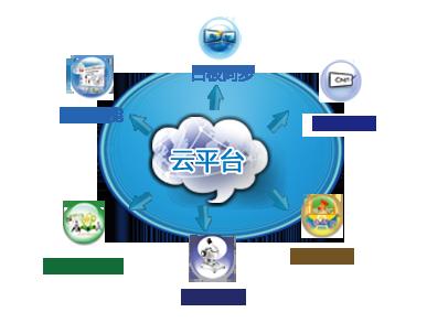 教育云体系结构图